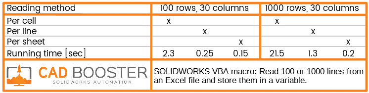 solidworks excel macro speed test results